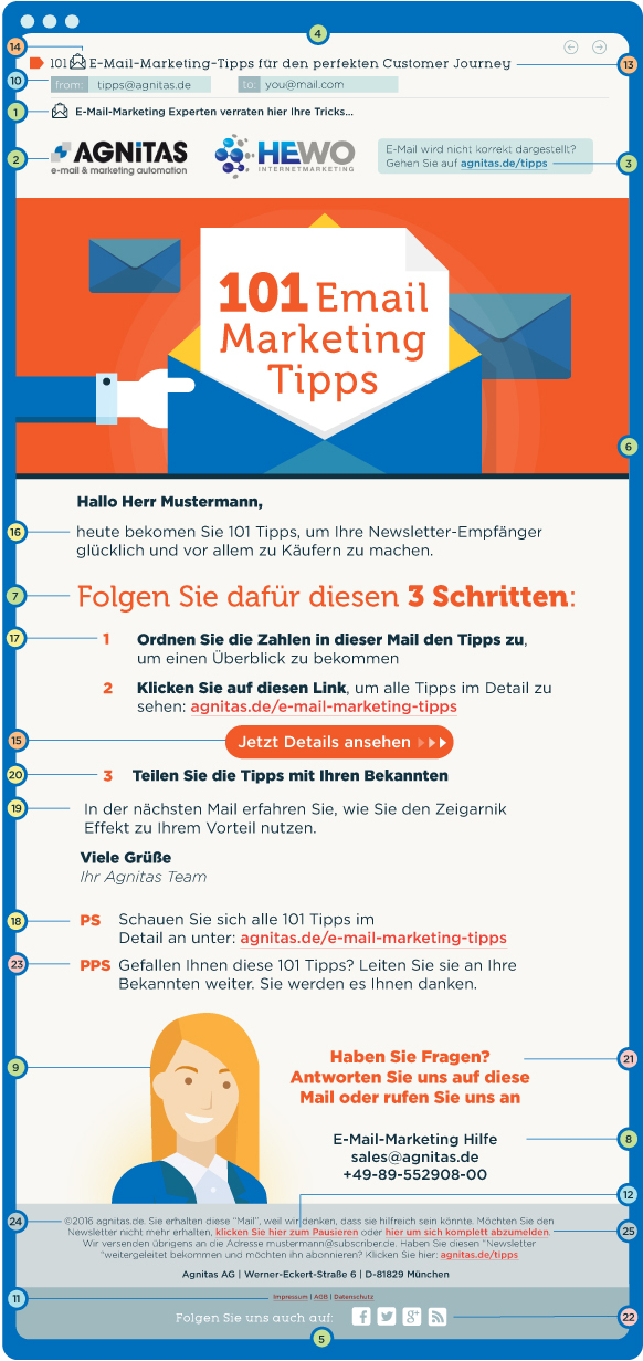 Infografik: 101 E-Mail-Marketing Tipps