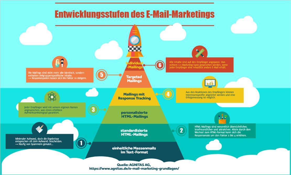 E-Mail-Marketing-Grundlagen: Entwicklungsstufen