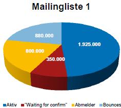 Kuchengrafik einer Mailing Analyse