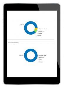 Analysemöglichkeiten Ihes E-Mail-Marketing