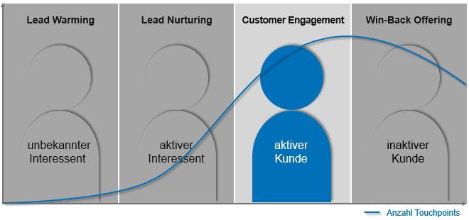 Phase 3 im Customer Lifecycle: Customer Engagement