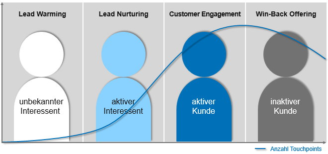 Kundenlebenszyklus Verlauf