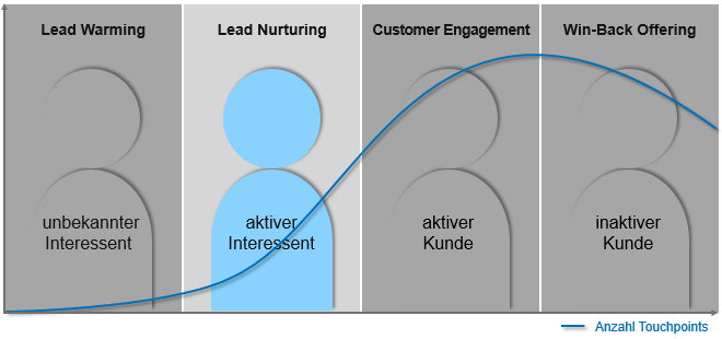 Phase 2 im Customer Lifecycle: Lead Nurturing