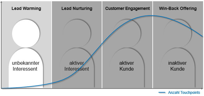 Phase 1 im Customer Lifecycle: Lead Warming