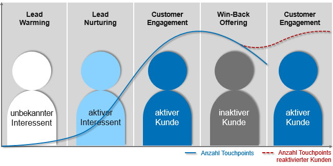 customer engangement phase erneut