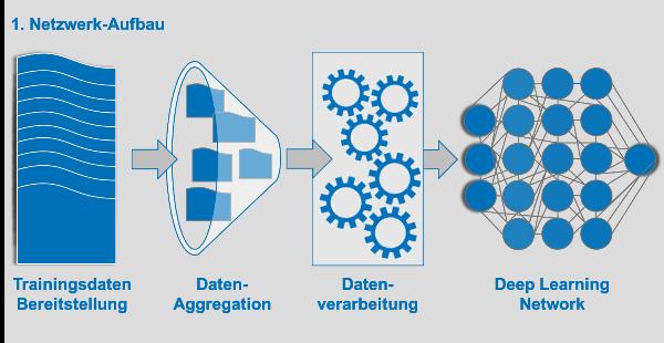Netzwerk-Aufbau bei Deep Learning Networks