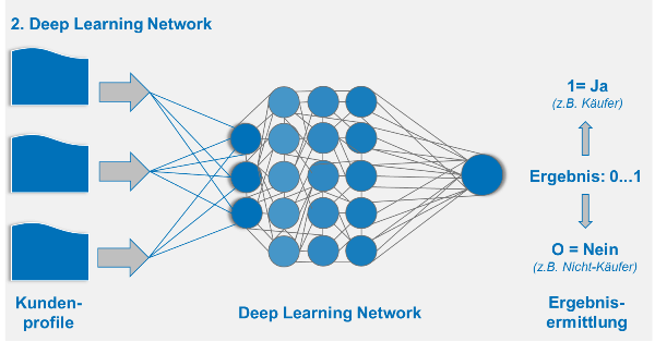 Produktivphase des Deep Learning Networks