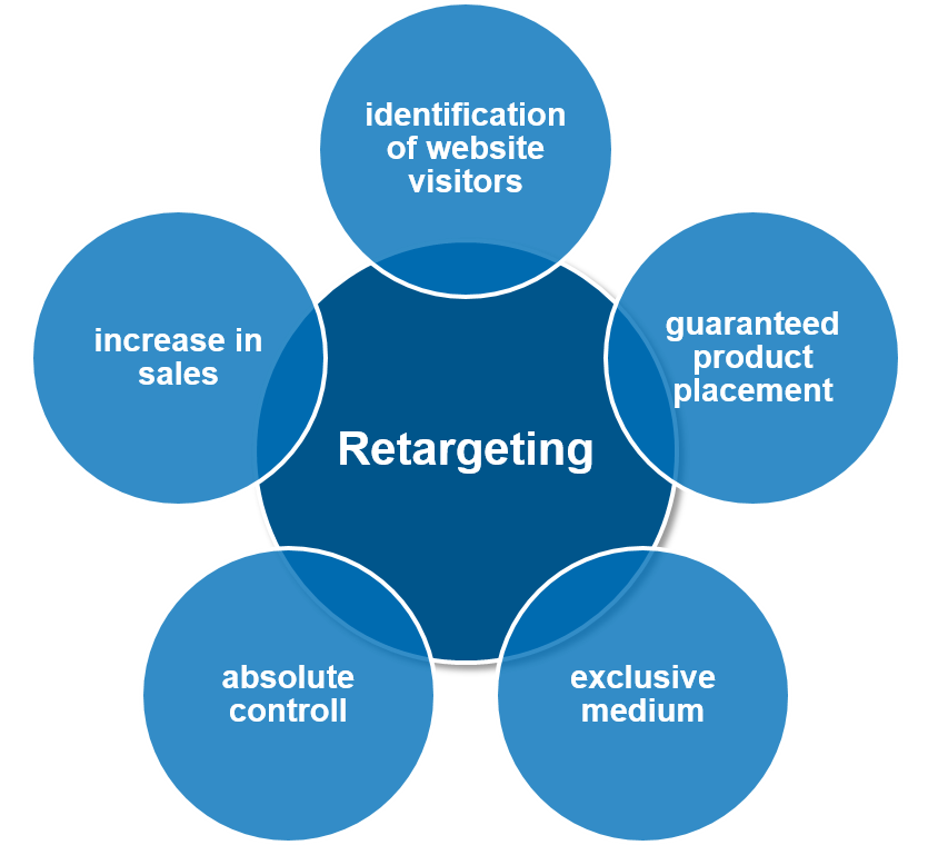 Advantages of retargeting via e-mail