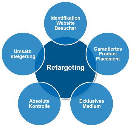 Vorteile von Retargeting per E-Mail