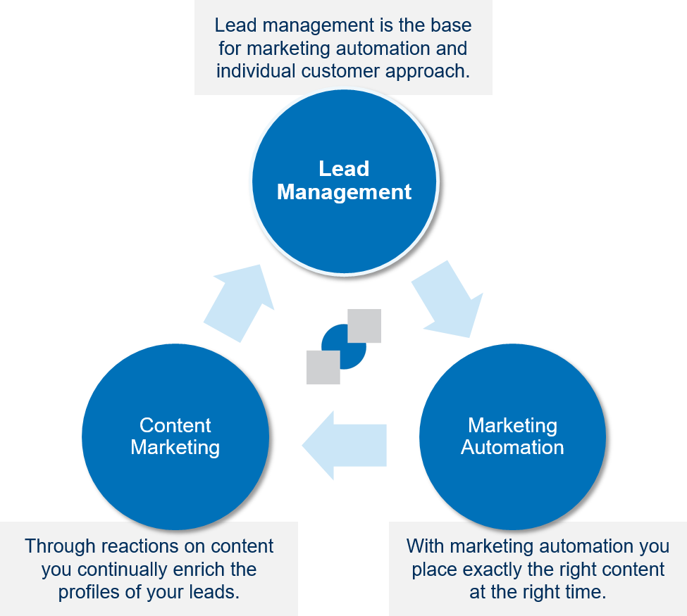 With AGNITAS you will get lead management, marketing automation and content marketing from one provider