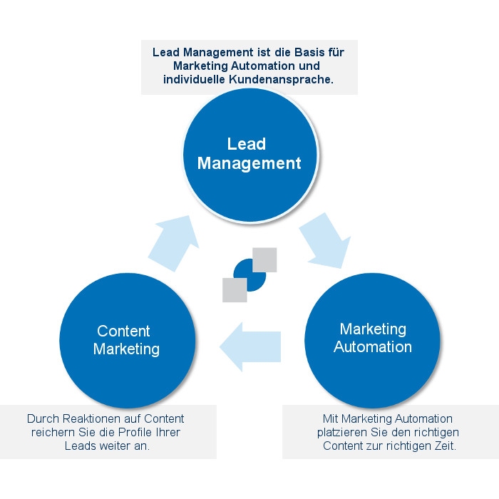 Bei AGNITAS bekommen Sie Lead Management, Marketing Automation und Content Marketing aus einer Hand