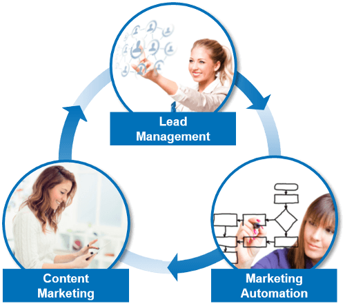 Optimum combination of lead management, marketing automation and content marketing in EMM