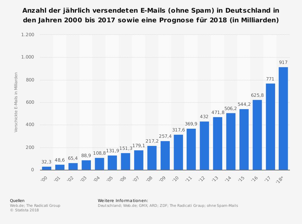 Statista: Progonose für die Anzahl der versendeten E-Mails in Deutschland pro Jahr