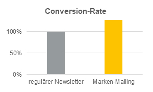 Gesteigerte Conversion-Rate