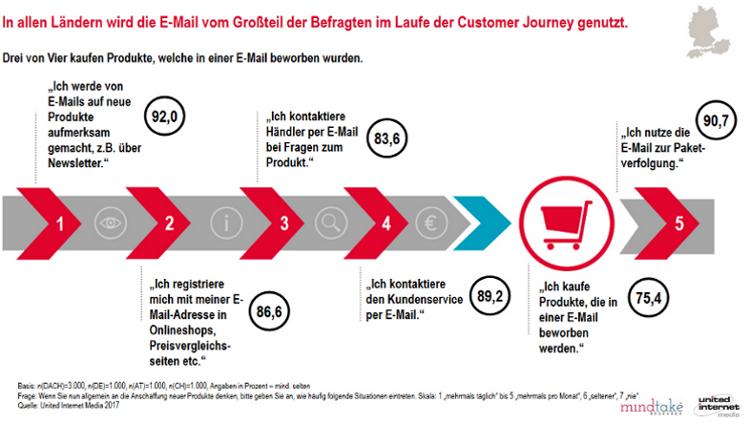 E-Mail-Nutzung im Laufe der Customer Journey
