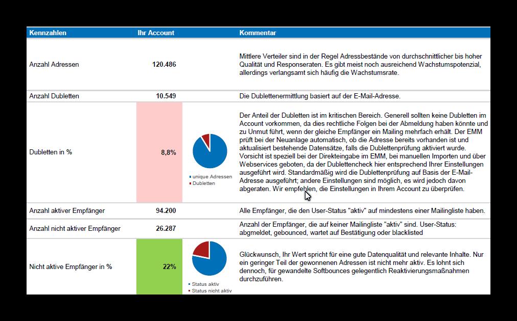 Der Datenqualitätsreport weißt auf Schwächen in der Datenbasis hin und gibt Optimierungsvorschläge