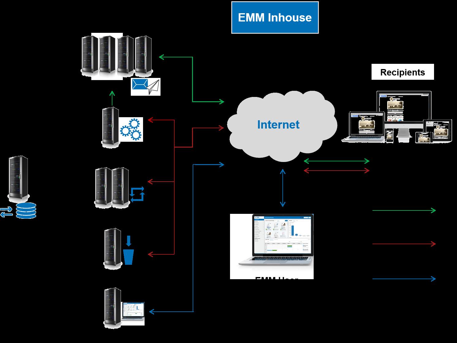 Scheme of system landscape EMM Inhouse