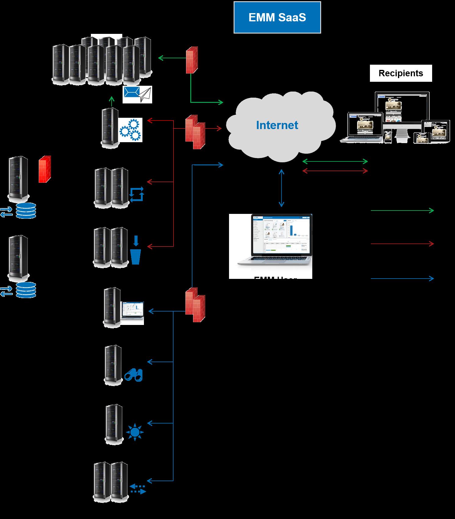 Scheme of system landscape EMM SaaS