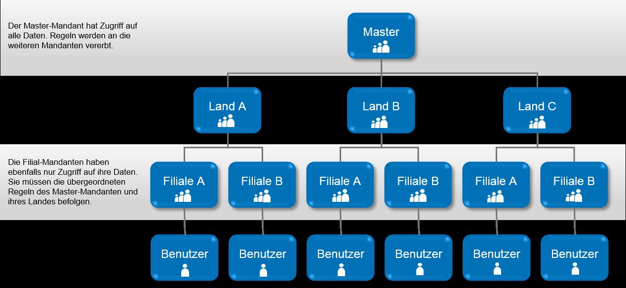Zentrale Mandantenverwaltung durch das Master-Mandanten-Management