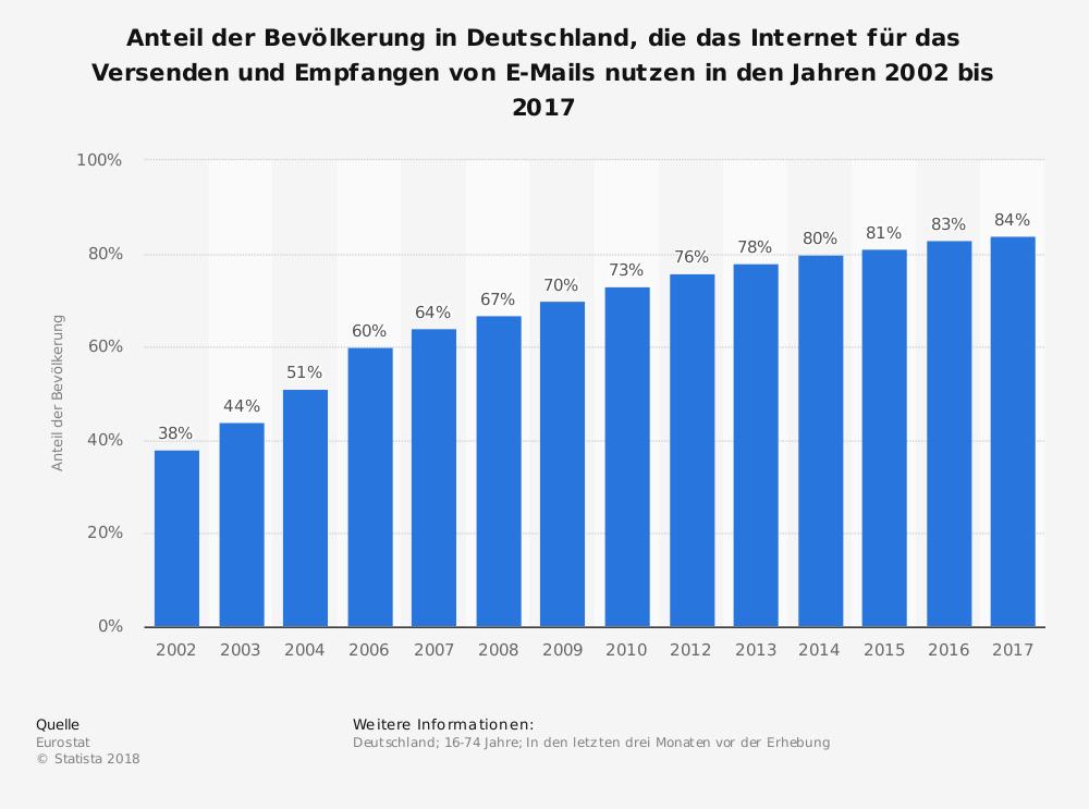 Private E-Mail-Nutzung in Deutschland