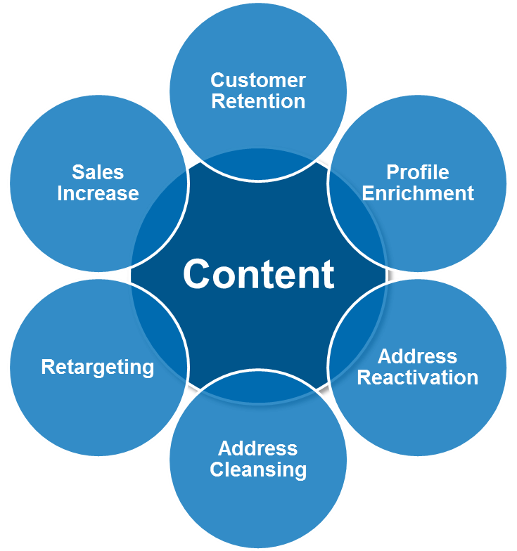 Benefits Content Marketing