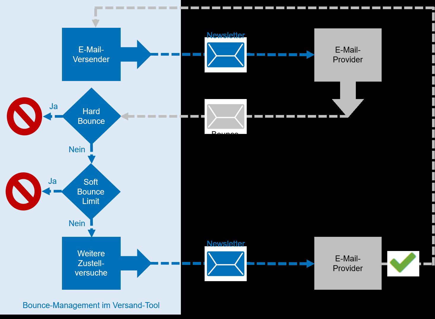 Schema eines Bounce-Management Prozesses