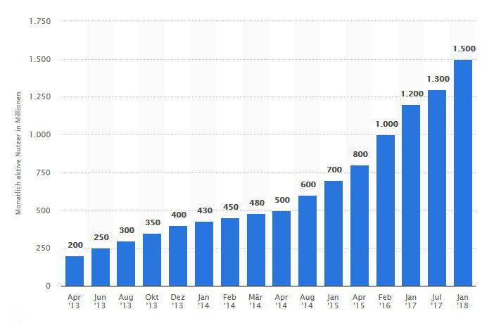 Statista-Studie: Weltweite Nutzung von WhatsApp bis 2018