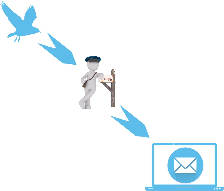 Historie der E-Mail