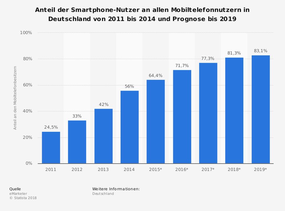 Smarthphones in Deutschland
