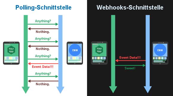 Webhooks-Schnittstelle zur Datenübertragung in Echtzeit