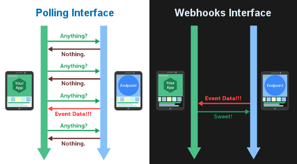 Webhooks interface for real-time data transfer