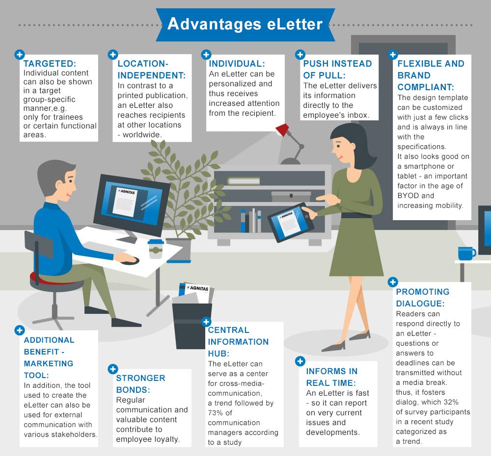 eLetter for better communication